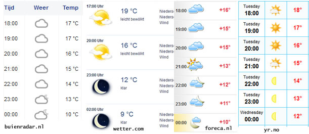 Screenshot from 4 weather services, forecast for the 9th June 2015 Different Weatherforecasts lead to different predictions. But which one is true?